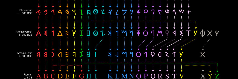historie van het alfabet